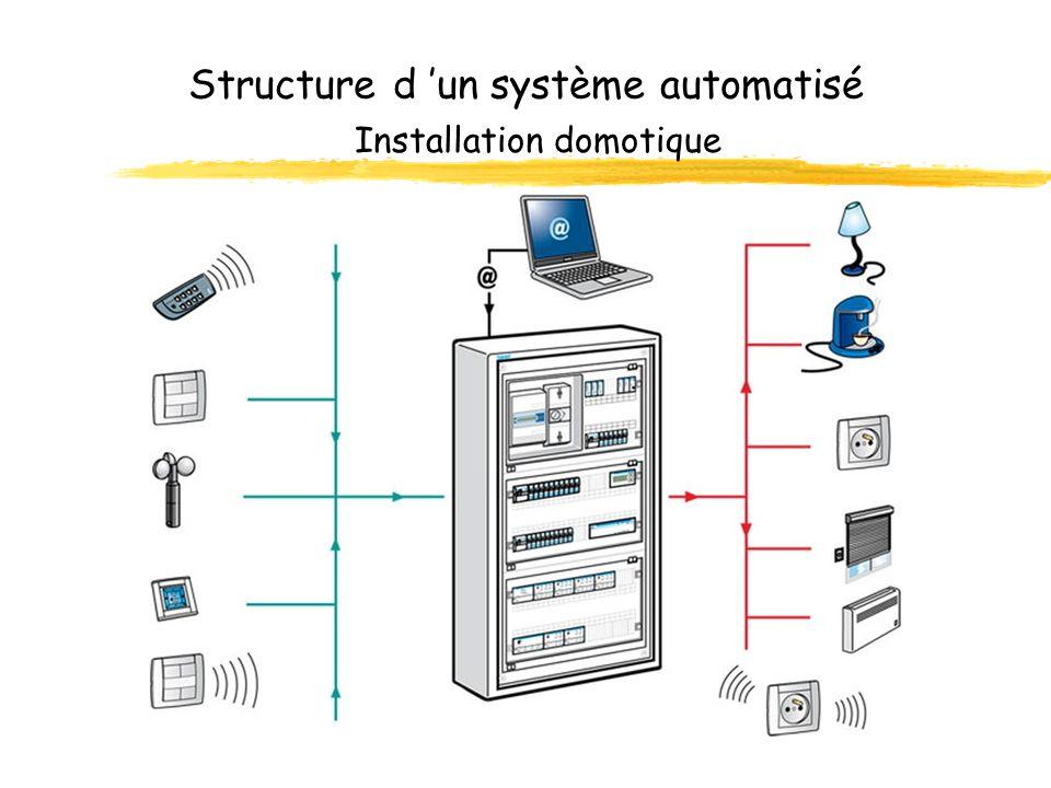 Structure d un système automatisé Synthèse zUn système automatisé peut être divisé en deux parties qui dialoguent entre elles. zL utilisateur et ses i