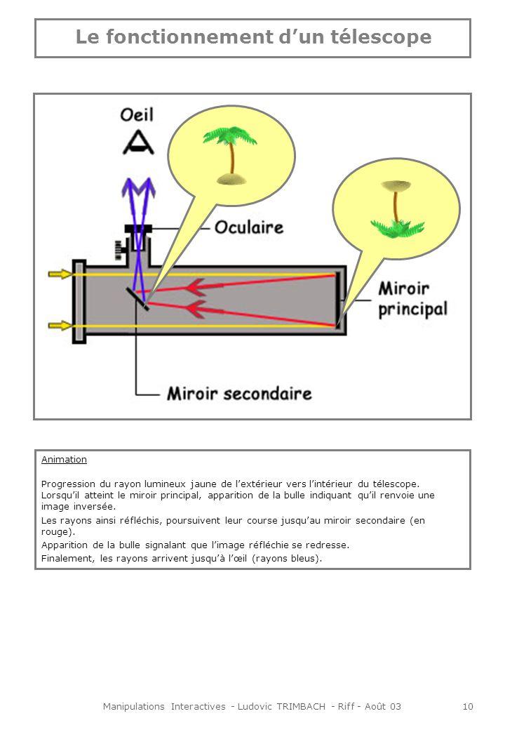 Manipulations Interactives - Ludovic TRIMBACH - Riff - Août 0310 Animation Progression du rayon lumineux jaune de lextérieur vers lintérieur du télescope.