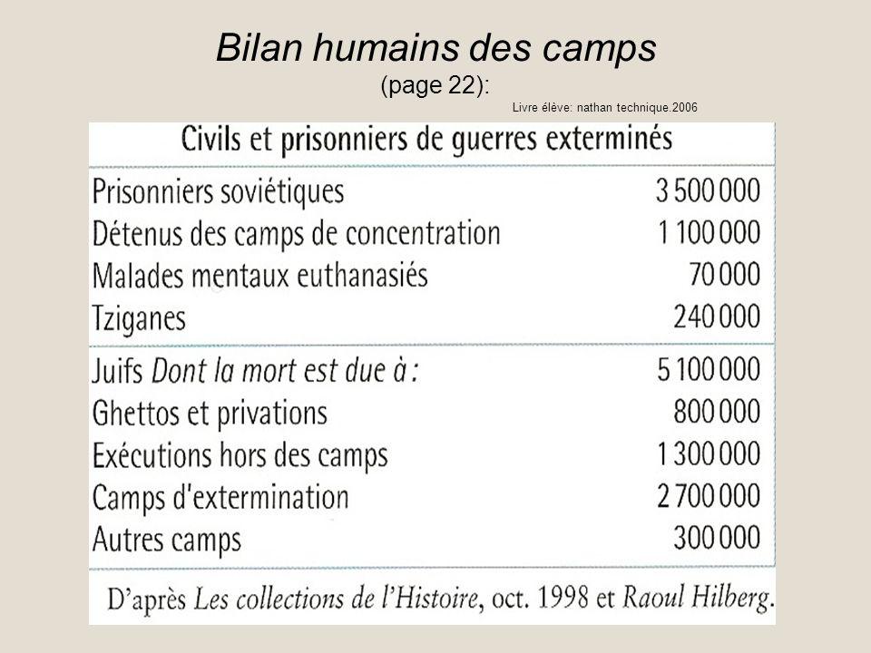 Bilan humains des camps (page 22): Livre élève: nathan technique.2006