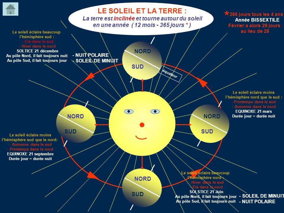 LE SOLEIL ET LA TERRE : La terre est inclinée et tourne autour du soleil en une année ( 12 mois - 365 jours * ) NORD SUD Le soleil éclaire moins lhémi