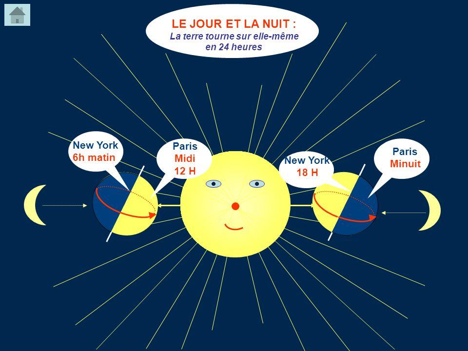 LE JOUR ET LA NUIT : La terre tourne sur elle-même en 24 heures New York 6h matin Paris Midi 12 H Paris Minuit New York 18 H