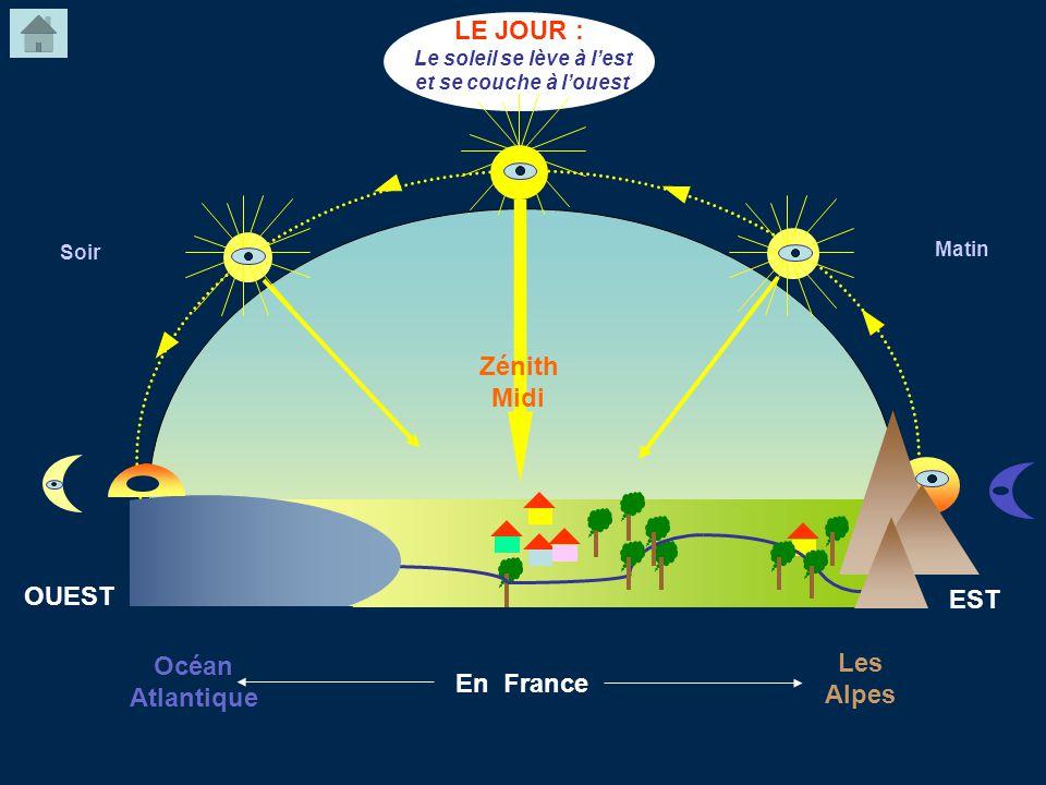 En France Matin LE JOUR : Le soleil se lève à lest et se couche à louest Zénith Midi OUEST Océan Atlantique EST Les Alpes Soir