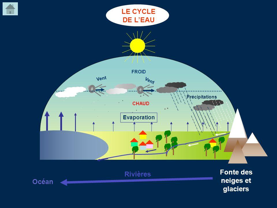 Evaporation Vent FROID CHAUD Océan Fonte des neiges et glaciers Rivières LE CYCLE DE LEAU Précipitations