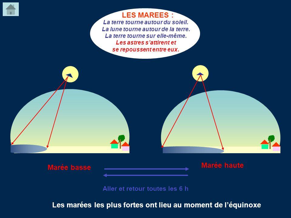 LES MAREES : La terre tourne autour du soleil. La lune tourne autour de la terre. La terre tourne sur elle-même. Les astres sattirent et se repoussent