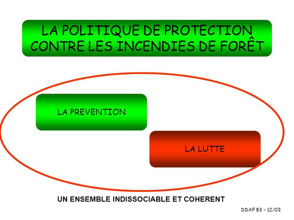 LA PREVENTION DDAF 83 - 12/03 SUPPRIMER LES CAUSES D INCENDIE PREPARER LA LUTTE INFORMER SURVEILLER REGLEMENTER REPRIMER AMENAGER EQUIPER LES MASSIFS ( PISTES,CITERNES...) AMENAGER LES ZONES HABITEES: EAU,VOIRIE, DEBROUSSAILLEMENT