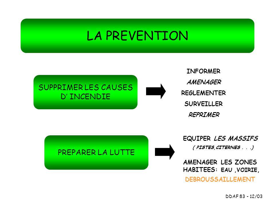 LA PREVENTION DDAF 83 - 12/03 SUPPRIMER LES CAUSES D INCENDIE PREPARER LA LUTTE INFORMER SURVEILLER REGLEMENTER REPRIMER AMENAGER EQUIPER LES MASSIFS
