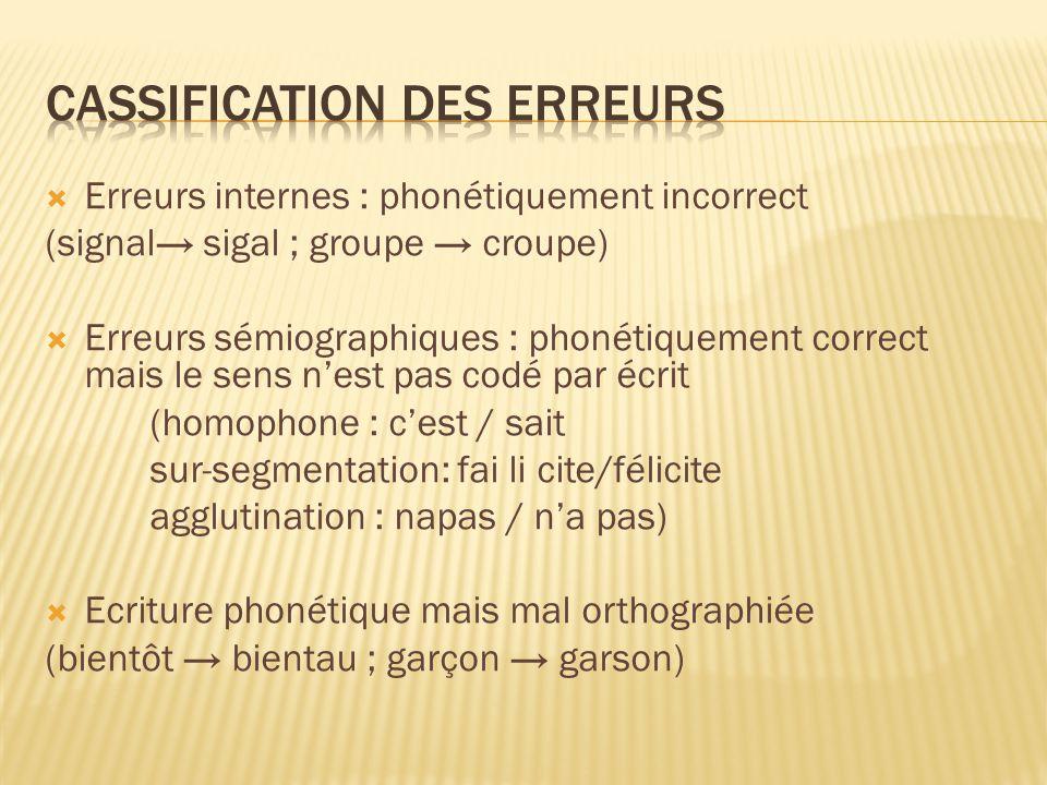 Erreurs internes : phonétiquement incorrect (signal sigal ; groupe croupe) Erreurs sémiographiques : phonétiquement correct mais le sens nest pas codé