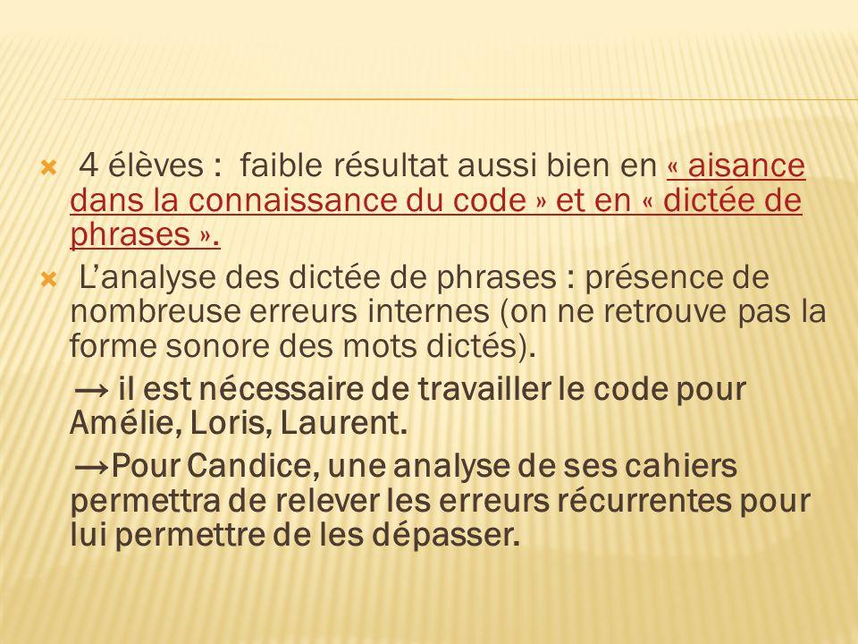 4 élèves : faible résultat aussi bien en « aisance dans la connaissance du code » et en « dictée de phrases ».« aisance dans la connaissance du code » et en « dictée de phrases ».