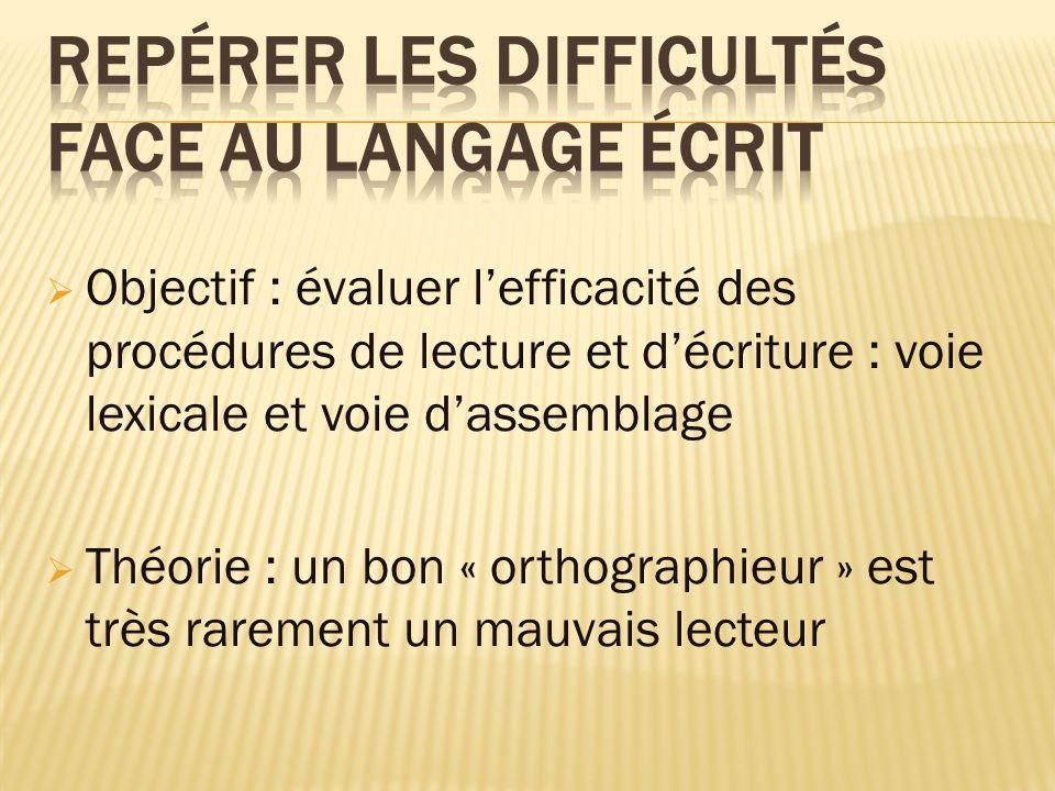 Objectif : évaluer lefficacité des procédures de lecture et décriture : voie lexicale et voie dassemblage Théorie : un bon « orthographieur » est très rarement un mauvais lecteur