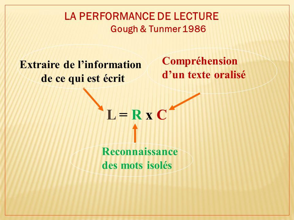LA PERFORMANCE DE LECTURE Gough & Tunmer 1986 L = R x C Extraire de linformation de ce qui est écrit Reconnaissance des mots isolés Compréhension dun texte oralisé