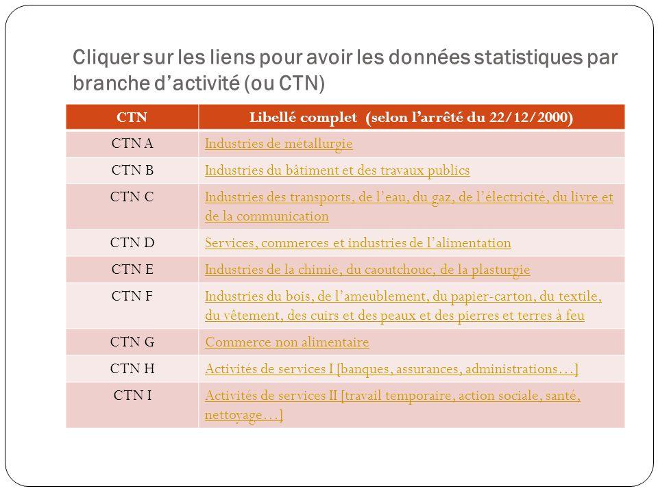 Cliquer sur les liens pour avoir les données statistiques par branche dactivité (ou CTN) CTNLibellé complet (selon larrêté du 22/12/2000) CTN AIndustr