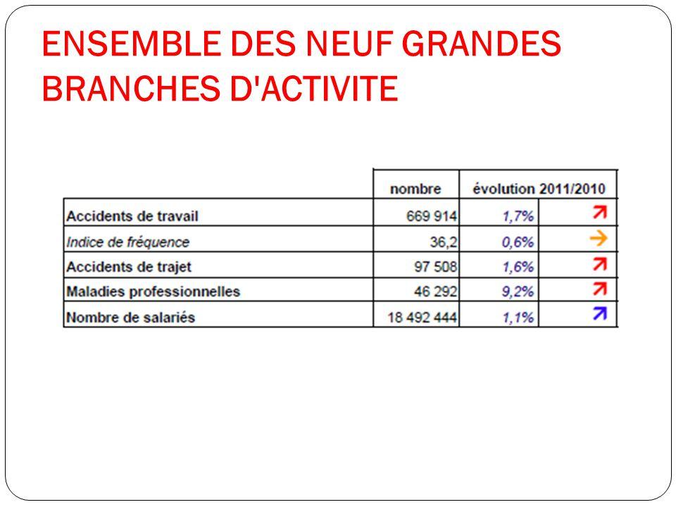 ENSEMBLE DES NEUF GRANDES BRANCHES D'ACTIVITE