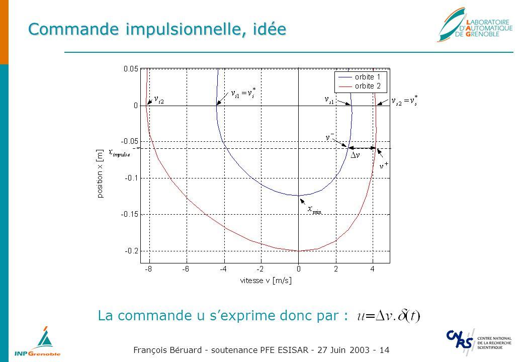 François Béruard - soutenance PFE ESISAR - 27 Juin 2003 - 14 Commande impulsionnelle, idée La commande u sexprime donc par :