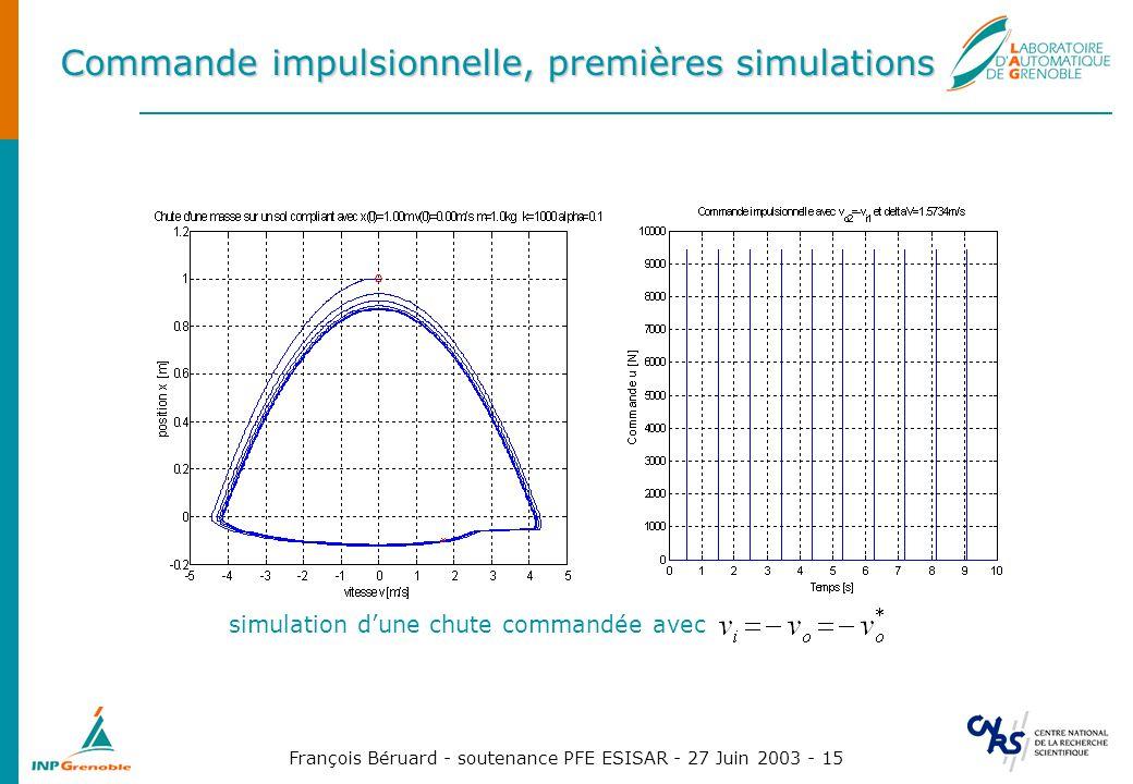 François Béruard - soutenance PFE ESISAR - 27 Juin 2003 - 15 Commande impulsionnelle, premières simulations simulation dune chute commandée avec