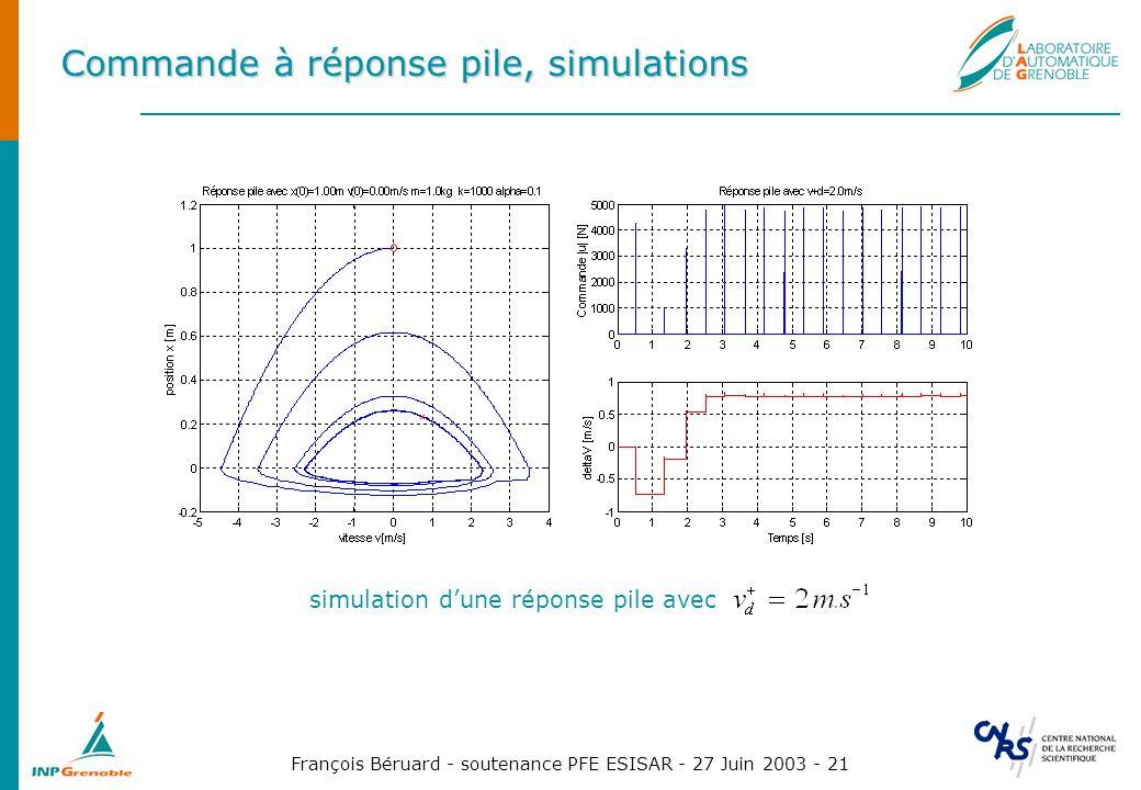 François Béruard - soutenance PFE ESISAR - 27 Juin 2003 - 21 Commande à réponse pile, simulations simulation dune réponse pile avec