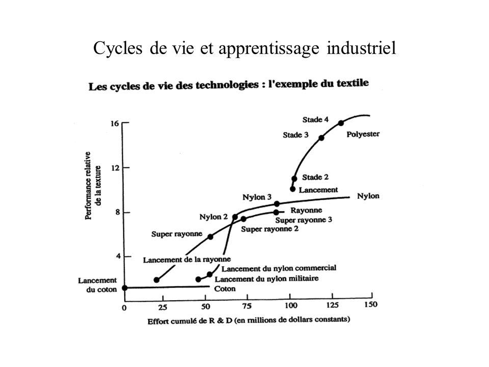Cycles de vie et apprentissage industriel