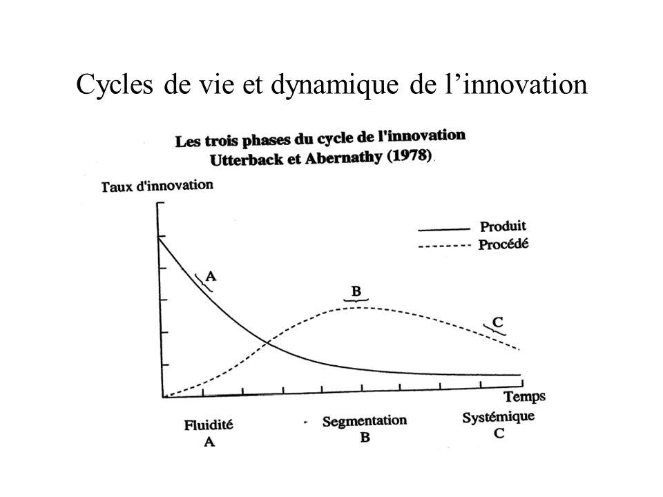 Cycles de vie et dynamique de linnovation