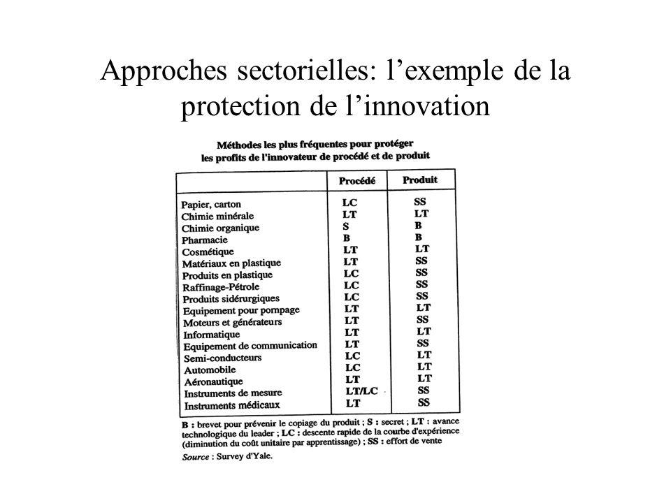 Approches sectorielles: lexemple de la protection de linnovation