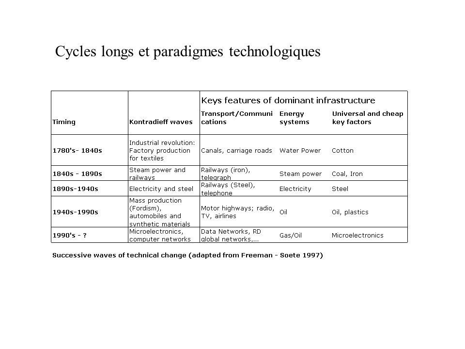 Cycles longs et paradigmes technologiques