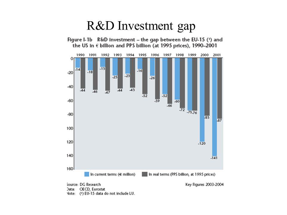 R&D Investment gap