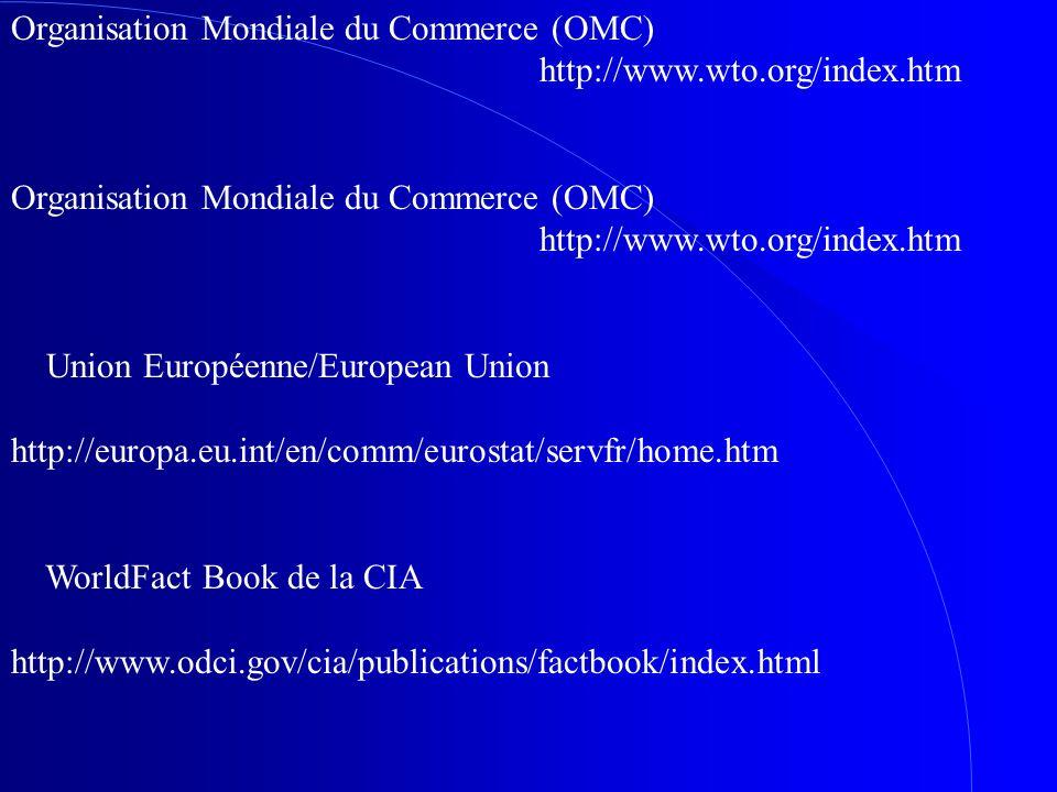 Organisation Mondiale du Commerce (OMC) http://www.wto.org/index.htm Organisation Mondiale du Commerce (OMC) http://www.wto.org/index.htm Union Europé