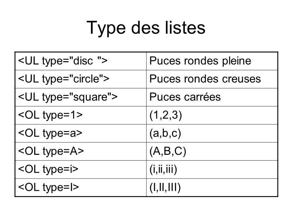 Type des listes Puces rondes pleine Puces rondes creuses Puces carrées (1,2,3) (a,b,c) (A,B,C) (i,ii,iii) (I,II,III)