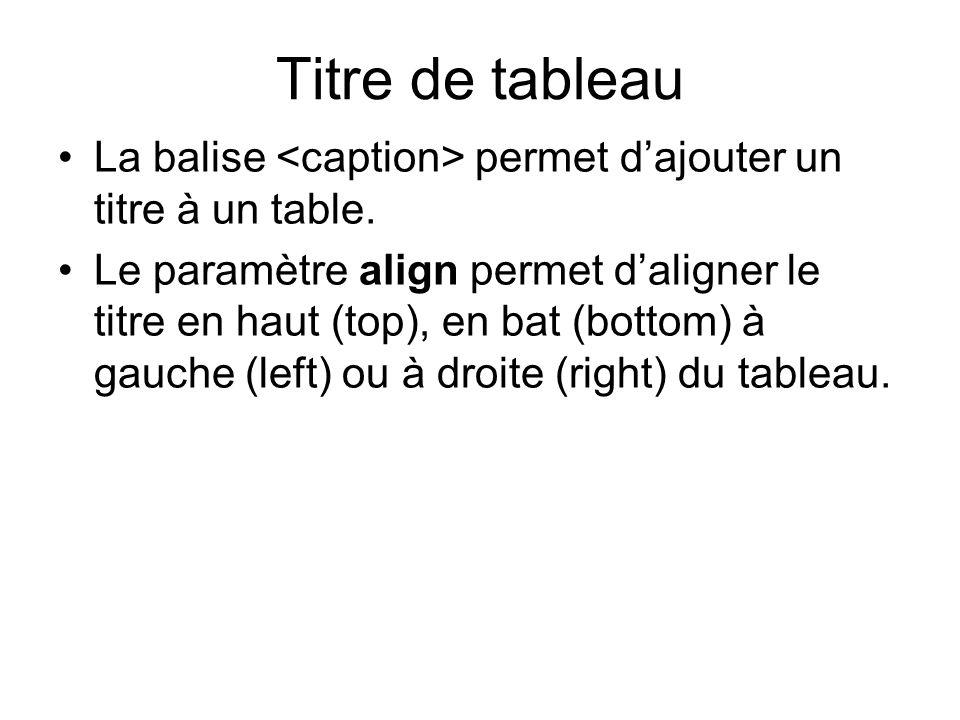 Titre de tableau La balise permet dajouter un titre à un table.