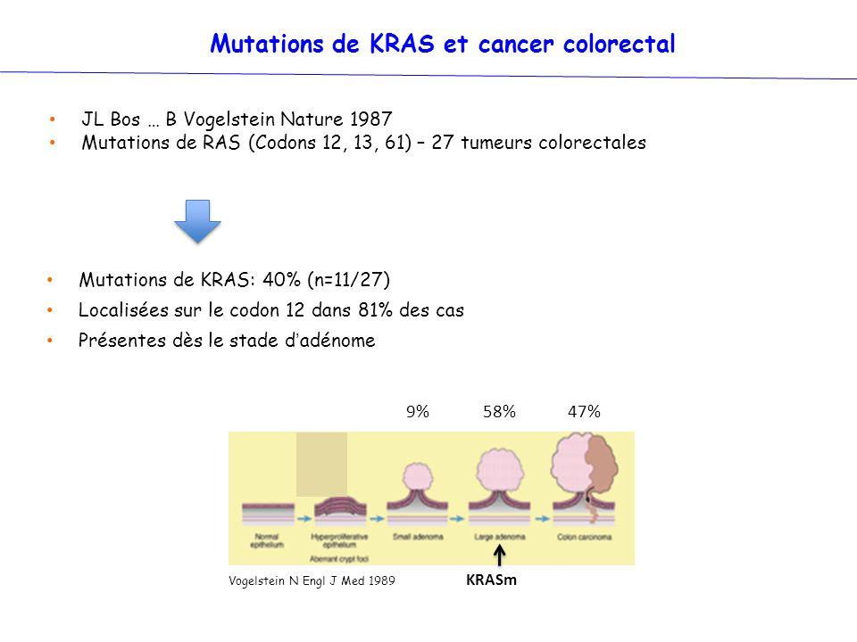 Mutations de KRAS: 40% (n=11/27) Localisées sur le codon 12 dans 81% des cas Présentes dès le stade dadénome JL Bos … B Vogelstein Nature 1987 Mutatio