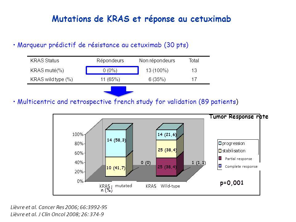 Mutations de KRAS et réponse au cetuximab Marqueur prédictif de résistance au cetuximab (30 pts) 14 (58,3) 10 (41,7) 1 (1,1) 25 (38,4) 14 (21,6) Tumor