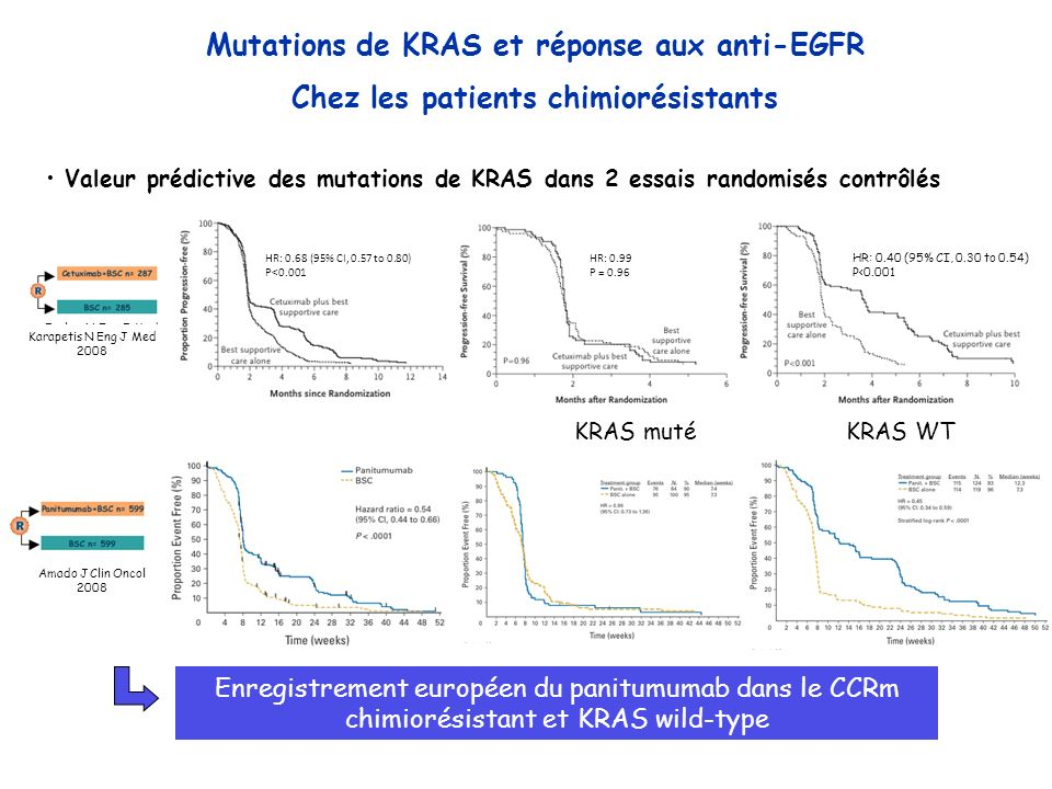 Valeur prédictive des mutations de KRAS dans 2 essais randomisés contrôlés Enregistrement européen du panitumumab dans le CCRm chimiorésistant et KRAS