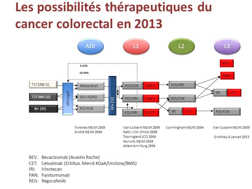 Les possibilités thérapeutiques du cancer colorectal en 2013 M+ (IV) FOLFOX 3-15% T3T4N0 (II) N+ (III) 5FU IV/PO Twelves NEJM 2005 André NEJM 2004 chi