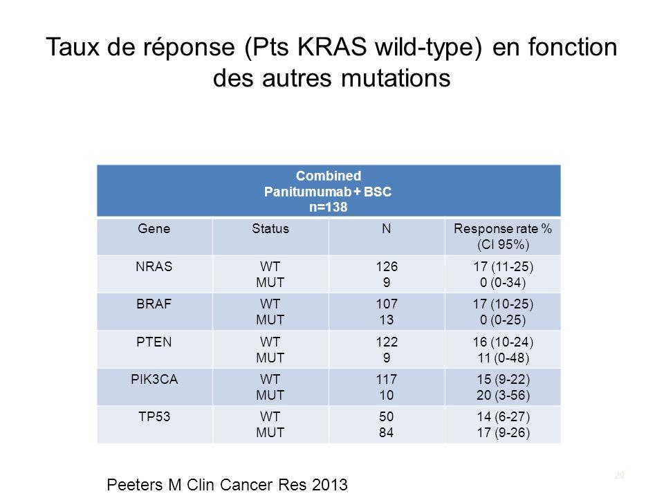 Taux de réponse (Pts KRAS wild-type) en fonction des autres mutations Combined Panitumumab + BSC n=138 GeneStatusNResponse rate % (CI 95%) NRASWT MUT