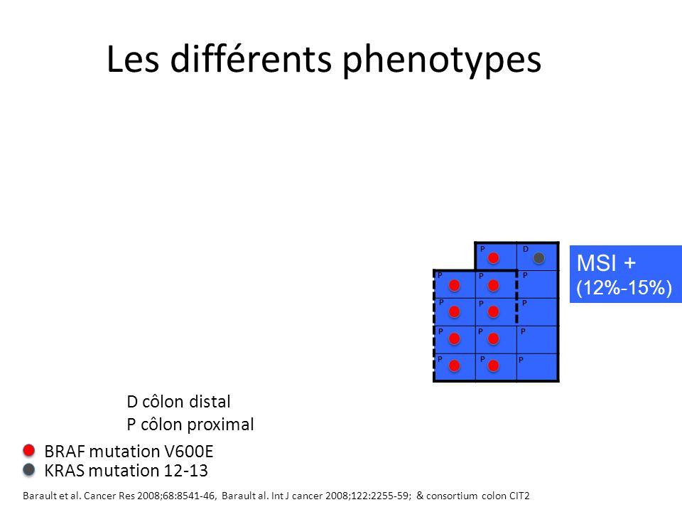 MSI + (12%-15%) P P P P P P P P P P P P P D BRAF mutation V600E KRAS mutation 12-13 D distal P proximal P P P D D P D MSI + / CIMP+CIMP+ 18% Barault et al.