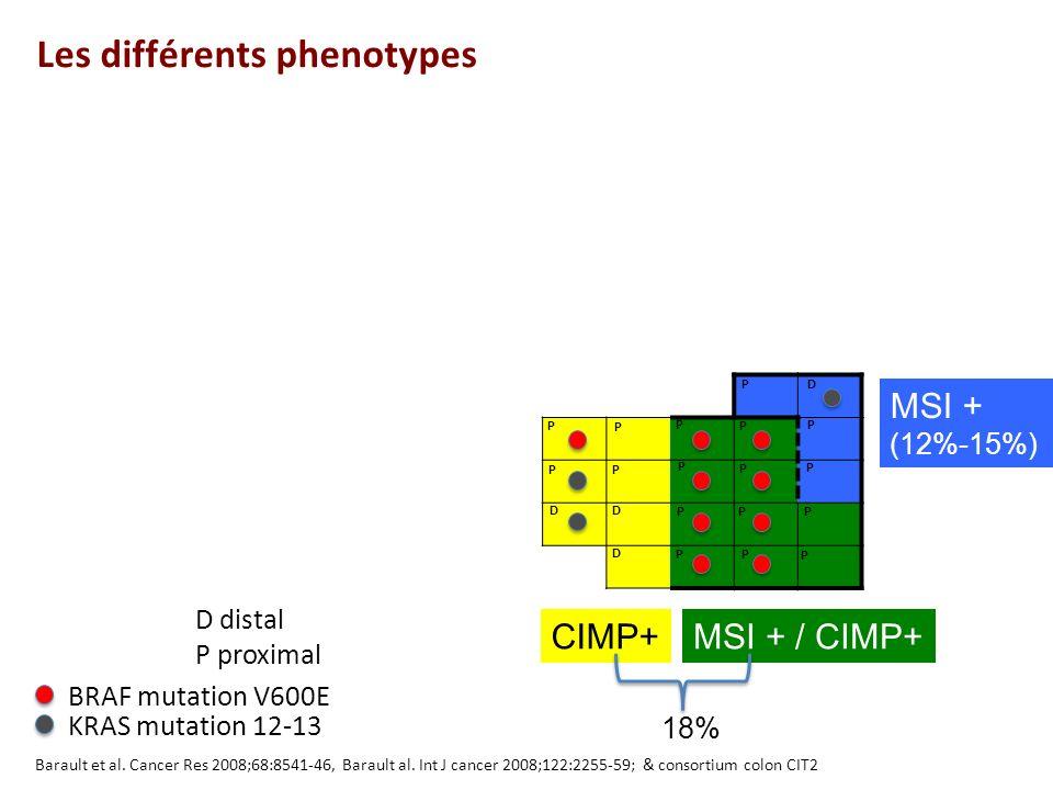 MSI + (12%-15%) P P P P P P P P P P P P P D BRAF mutation V600E KRAS mutation 12-13 D distal P proximal P P P D D P D MSI + / CIMP+CIMP+ 18% Barault e