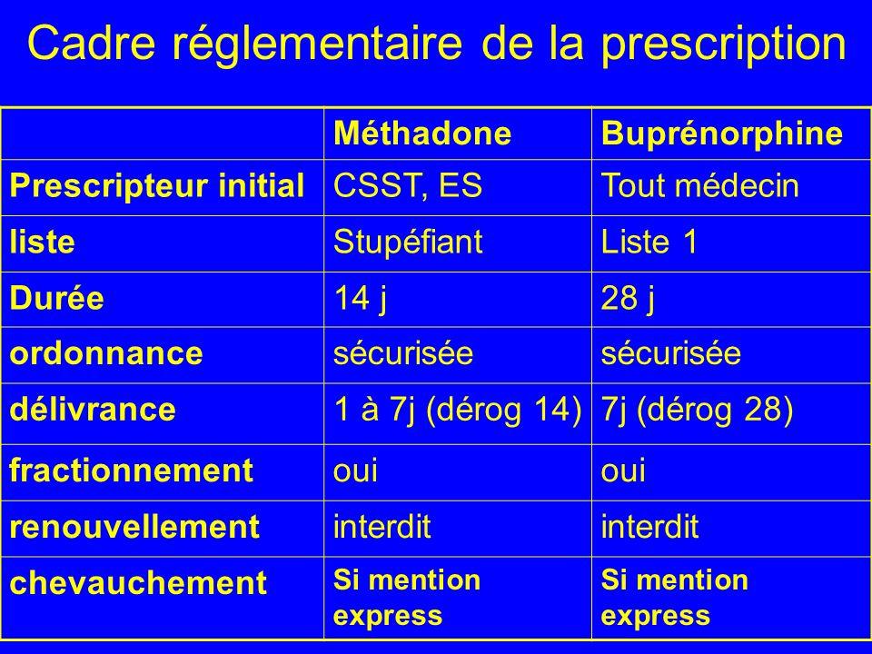 Cadre réglementaire de la prescription MéthadoneBuprénorphine Prescripteur initialCSST, ESTout médecin listeStupéfiantListe 1 Durée14 j28 j ordonnance