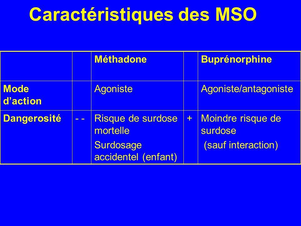 Caractéristiques des MSO MéthadoneBuprénorphine Mode daction AgonisteAgoniste/antagoniste Dangerosité- Risque de surdose mortelle Surdosage accidentel