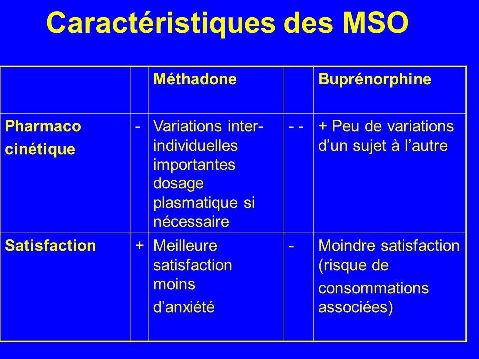 Caractéristiques des MSO MéthadoneBuprénorphine Pharmaco cinétique -Variations inter- individuelles importantes dosage plasmatique si nécessaire - + P
