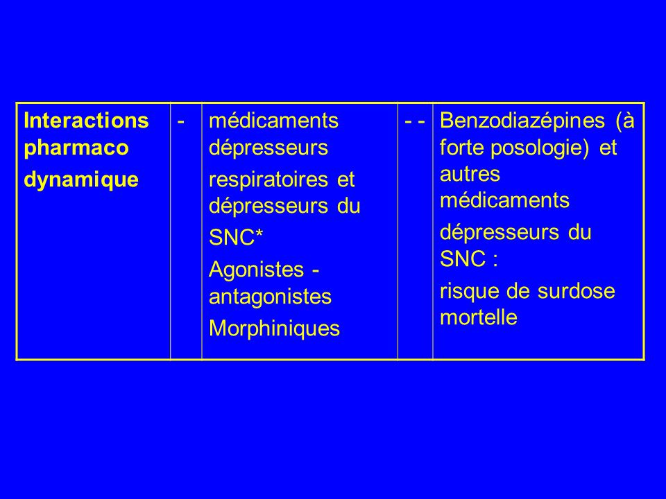 Interactions pharmaco dynamique -médicaments dépresseurs respiratoires et dépresseurs du SNC* Agonistes - antagonistes Morphiniques - Benzodiazépines