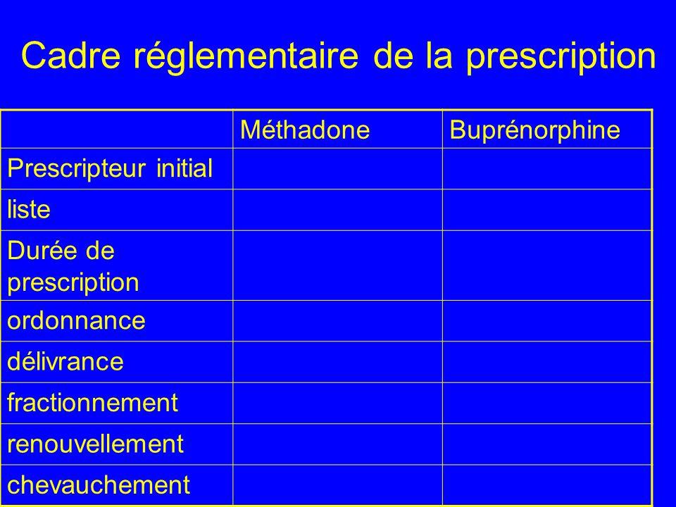 Cadre réglementaire de la prescription MéthadoneBuprénorphine Prescripteur initial liste Durée de prescription ordonnance délivrance fractionnement re