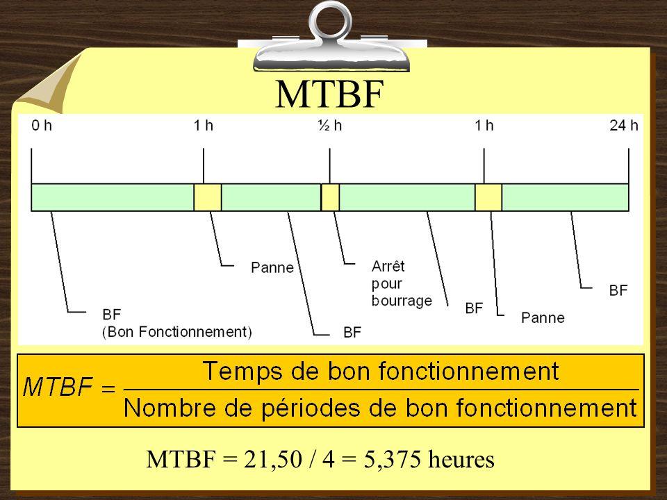 Taux de défaillance λ = 1 / 5,37 = 0,19 panne / heure t A B C Zone A : époque de jeunesse Zone B : époque de maturité, fonctionnement normal, défaillances à caractère aléatoire indépendantes du temps Zone C : époque dobsolescence, défaillances d usure ou pannes de vieillesse