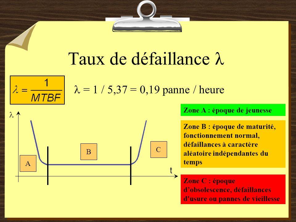 Taux de défaillance λ = 1 / 5,37 = 0,19 panne / heure t A B C Zone A : époque de jeunesse Zone B : époque de maturité, fonctionnement normal, défailla