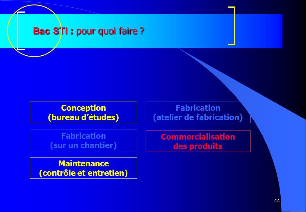 44 Bac STI : pour quoi faire ? Fabrication (sur un chantier) Fabrication (atelier de fabrication) Commercialisation des produits Conception (bureau dé