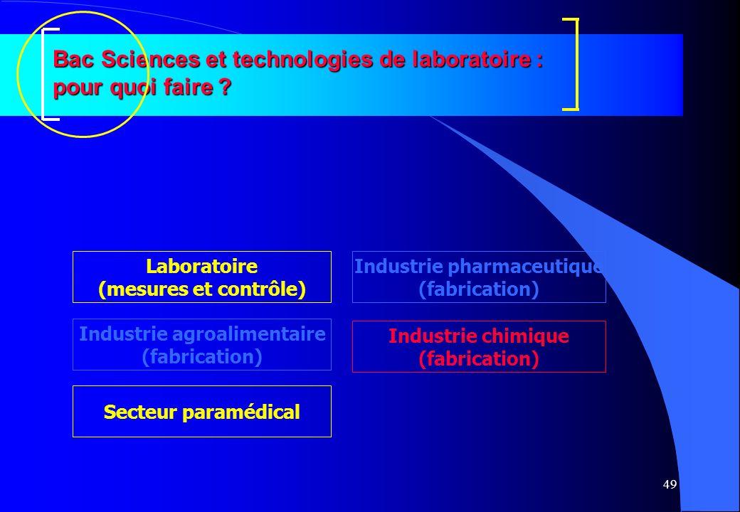49 Bac Sciences et technologies de laboratoire : pour quoi faire ? Industrie agroalimentaire (fabrication) Industrie pharmaceutique (fabrication) Indu