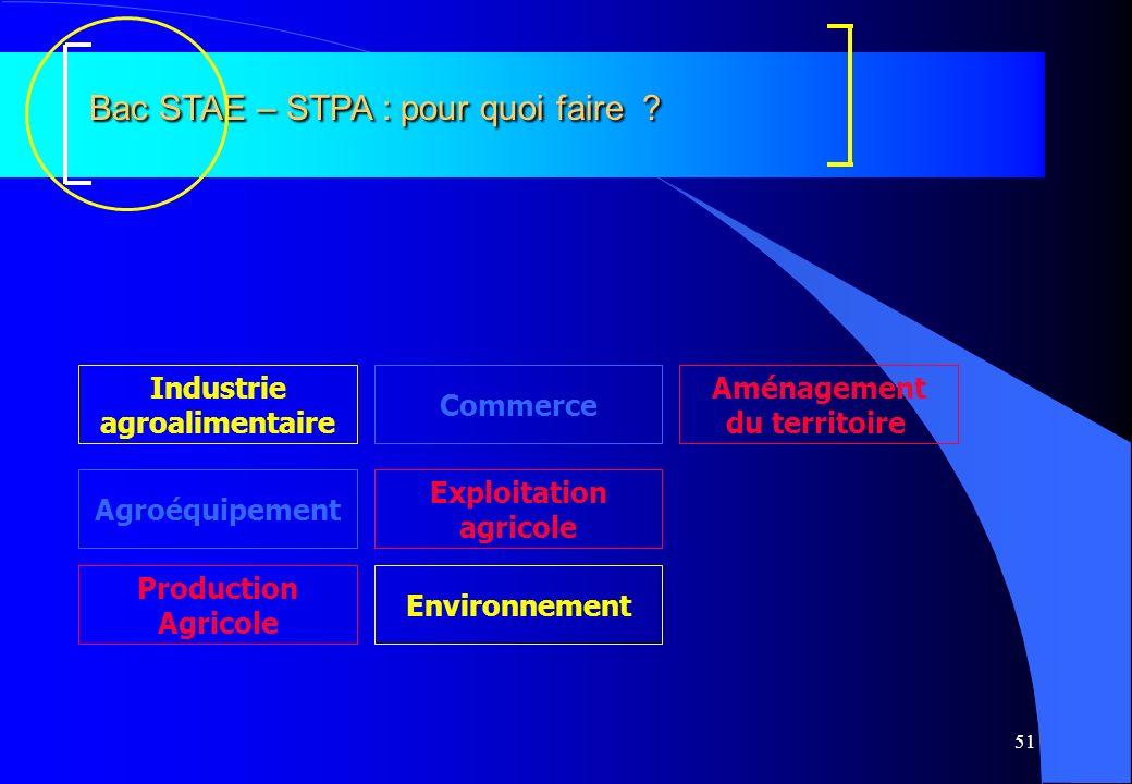 51 Bac STAE – STPA : pour quoi faire ? Agroéquipement Commerce Exploitation agricole Industrie agroalimentaire Environnement Aménagement du territoire