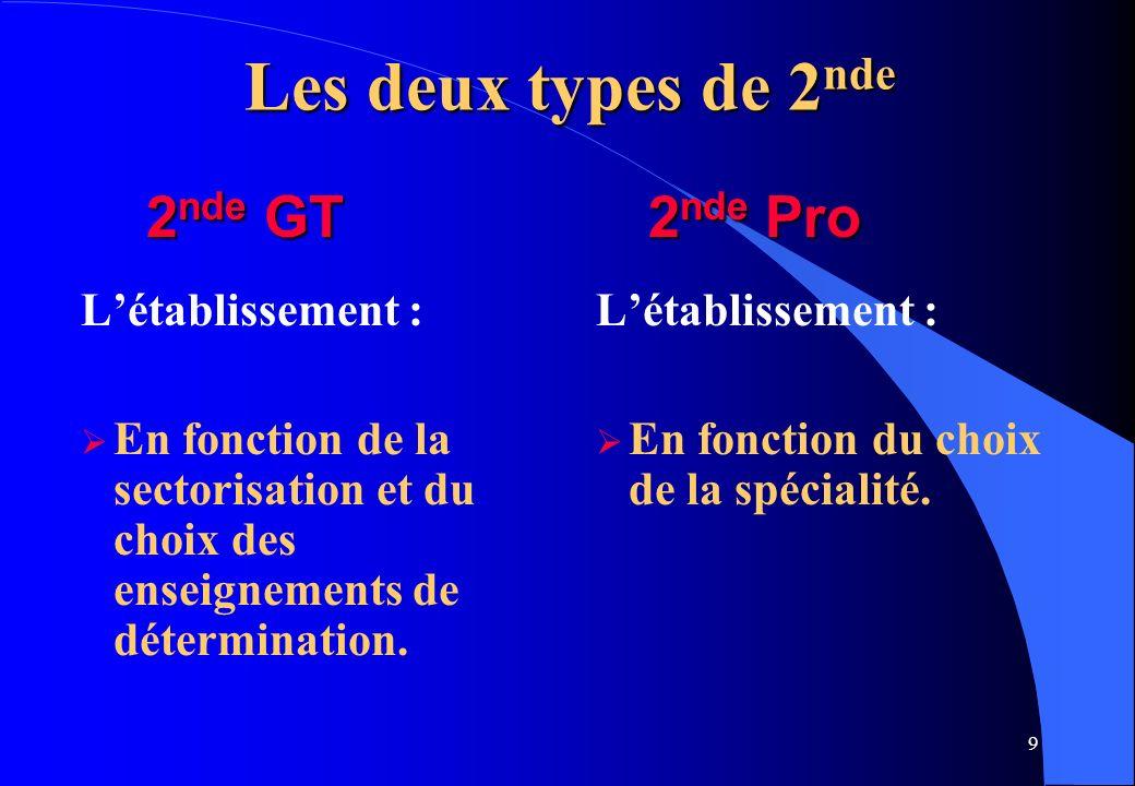 9 Les deux types de 2 nde Létablissement : En fonction de la sectorisation et du choix des enseignements de détermination. Létablissement : En fonctio