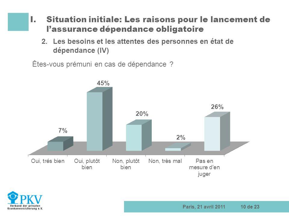 Paris, 21 avril 201110 de 23 I.Situation initiale: Les raisons pour le lancement de lassurance dépendance obligatoire 2.Les besoins et les attentes de