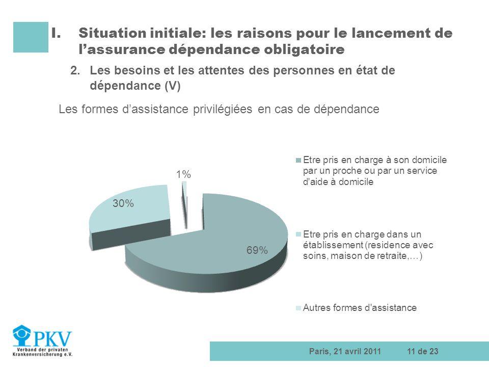 Paris, 21 avril 201111 de 23 I.Situation initiale: les raisons pour le lancement de lassurance dépendance obligatoire 2.Les besoins et les attentes de