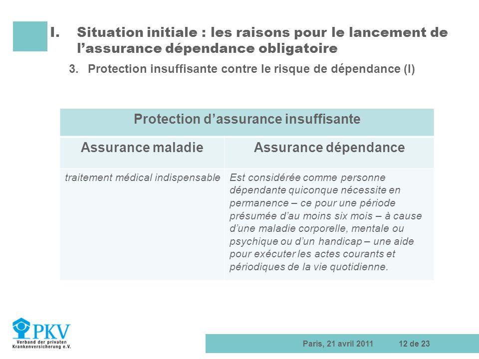 Paris, 21 avril 201112 de 23 I.Situation initiale : les raisons pour le lancement de lassurance dépendance obligatoire 3.Protection insuffisante contr