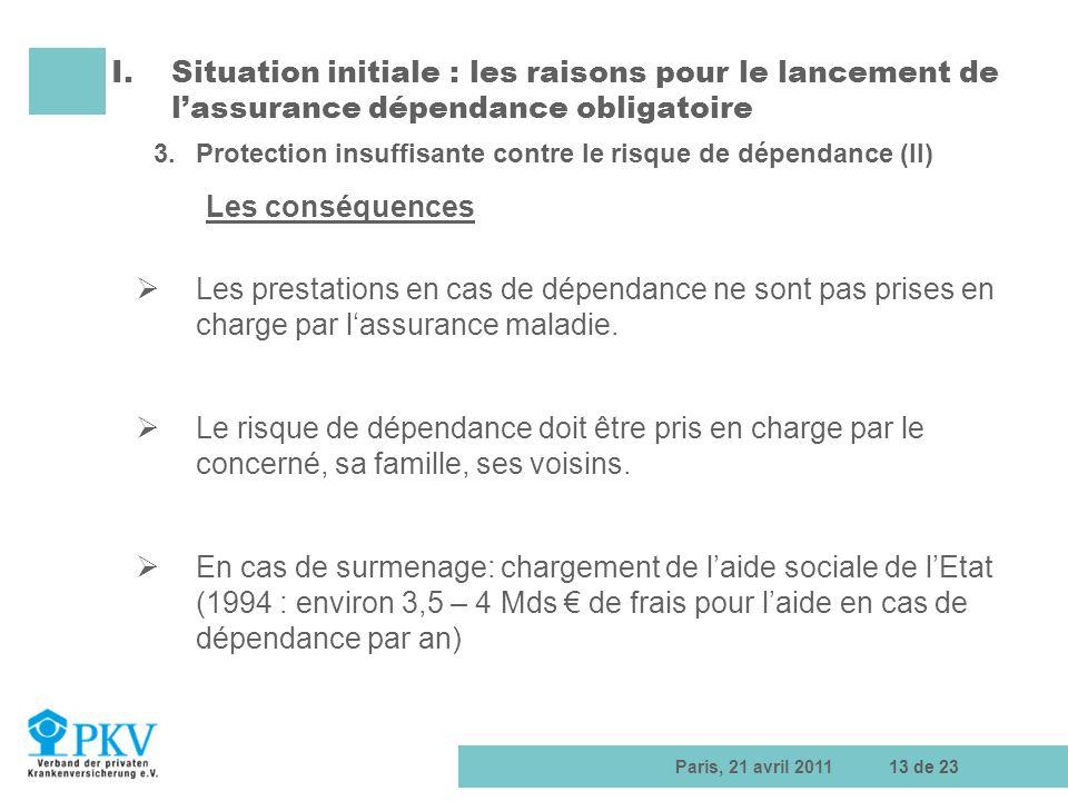 Paris, 21 avril 201113 de 23 Les prestations en cas de dépendance ne sont pas prises en charge par lassurance maladie. Le risque de dépendance doit êt