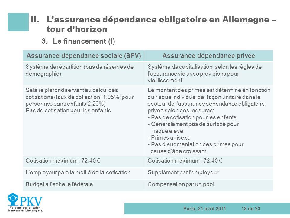 Paris, 21 avril 201118 de 23 Assurance dépendance sociale (SPV)Assurance dépendance privée Système de répartition (pas de réserves de démographie) Sys